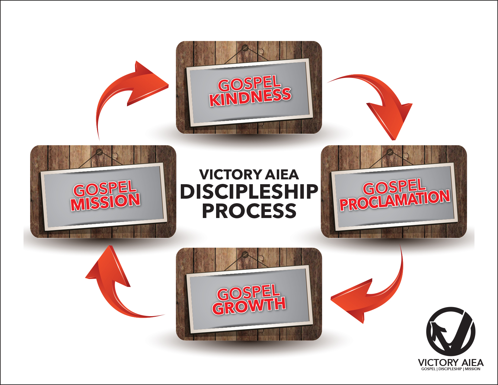 how to make disciples in the church